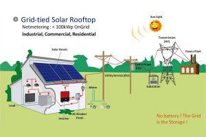 instalatie-fotovoltaica-tipon-grid-solarcennter-600x450px