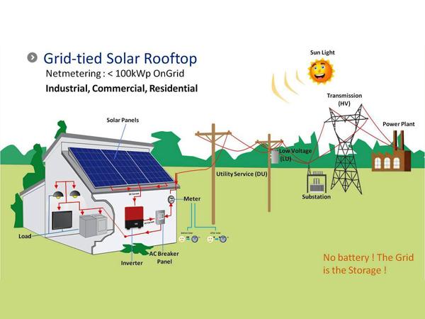 Instalatie fotovoltaica tip on grid Solarcenter Baia Mare